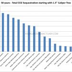 CO2 Sequestration Rates for tree species